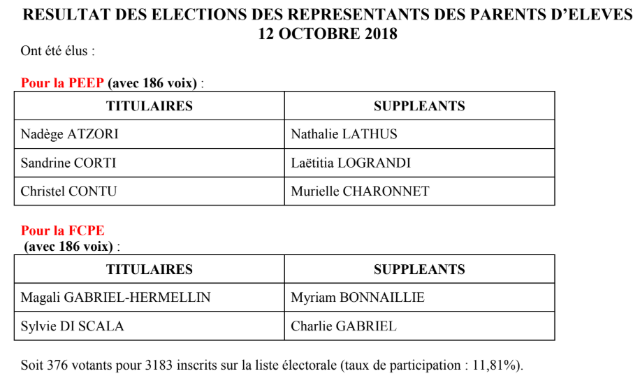 Resultat election parents 2018 19